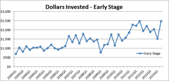 dollars invested early stage