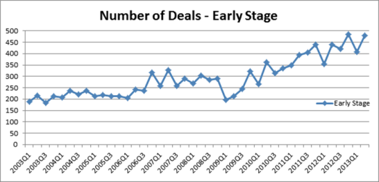 number of deals early stage